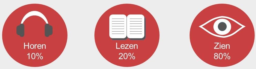 Horen lezen en zien